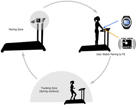Fitness Equipment use case illustration