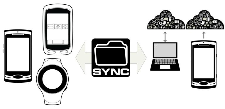 Sports and mobile devices syncing with the cloud, via ANT+ Sync.